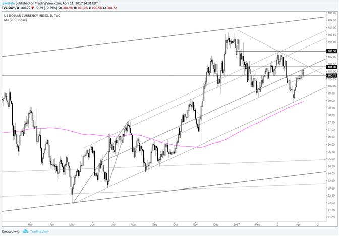 US Dollar Index Break, Fake, Break, Fake, Repeat