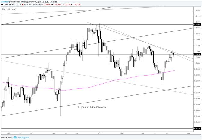 USD/CHF Testing Trendline Resistance