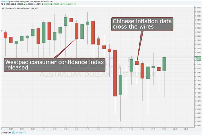 Australian Dollar Steady as China CPI Nears Expectations