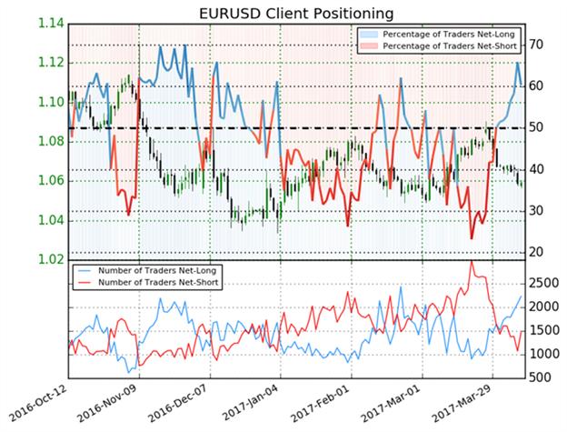 Forex Trader kaufen, wir bevorzugen jedoch den EUR/USD zu verkaufen