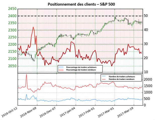 La perspective sur le S&P 500 devient haussière car les investisseurs vendent en masse