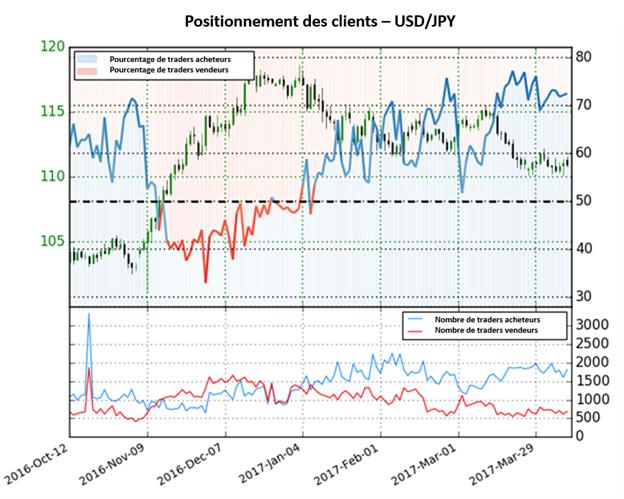 Les prévisions sur le Dollar US sont baissières par rapport au Yen Japonais