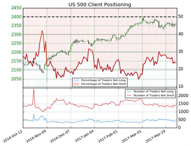 S & P 500 Ausblick dreht in bullische Richtung – Mehrheit verkauft die Rally