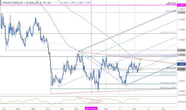 Analyse technique du GBP/USD : Recherchez le recul pour devenir long
