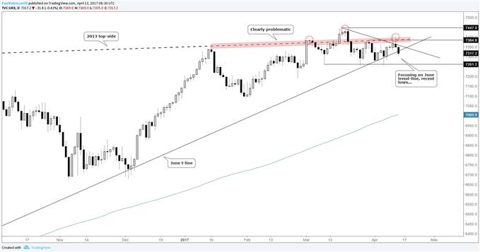 FTSE 100: Treading Close to a Breakdown