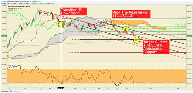 JPY steht stark, während USD-Schwäche sich fortsetzt