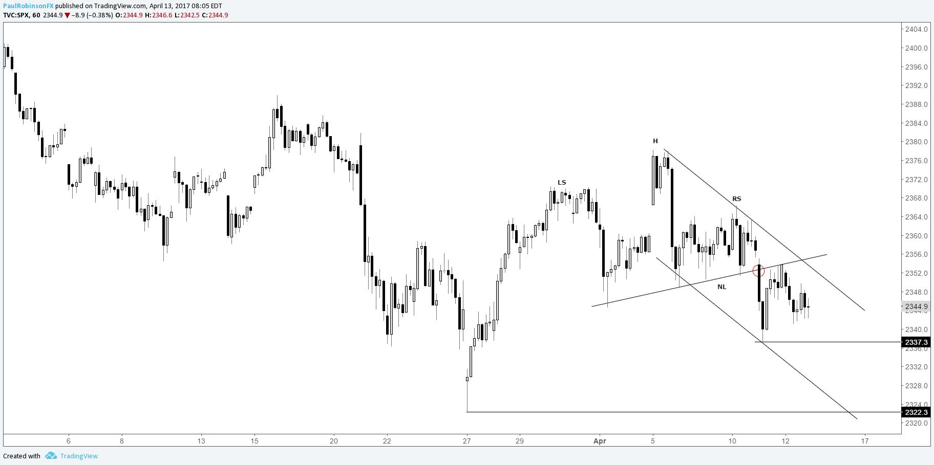 S&P 500, Nasdaq 100 & Dow Short-term Charts in Focus