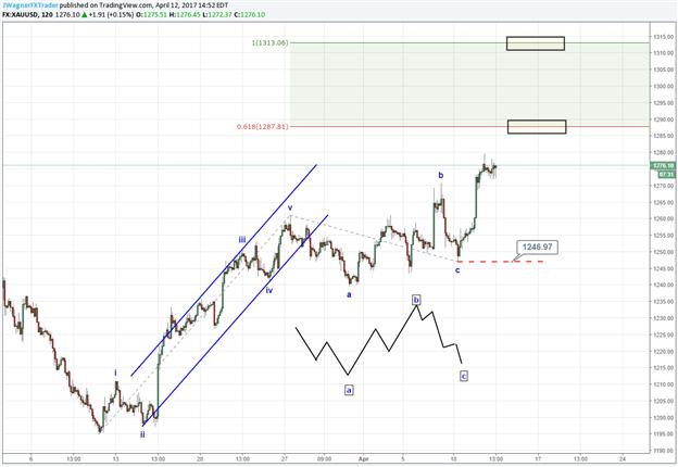 Was veranschaulicht ein Seitwärts-Muster beim Goldpreis?