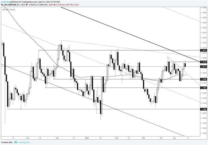 GBP/USD Key Reversal at Top of Range