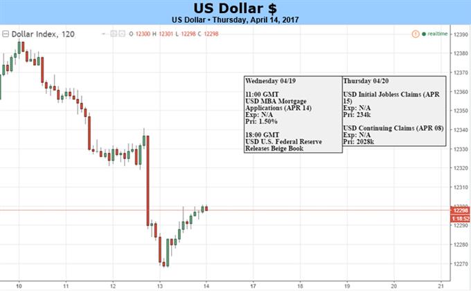 US-Dollar könnte nach Trump-Apellen steigen, geopolitische Angst lässt nach