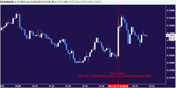 Australian Dollar Gains on Upbeat Chinese Economic Data