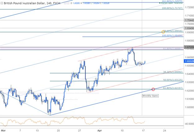 GBP/AUD 240min Chart