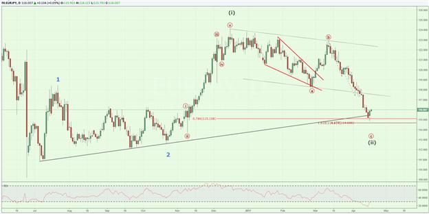 L'EUR/JPY rebondit de 120 pips à partir d'un point bas hebdomadaire