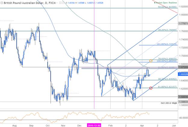La cassure de la fourchette du GBP/AUD déterminera le prochain mouvement constructif au-dessus de 1.62