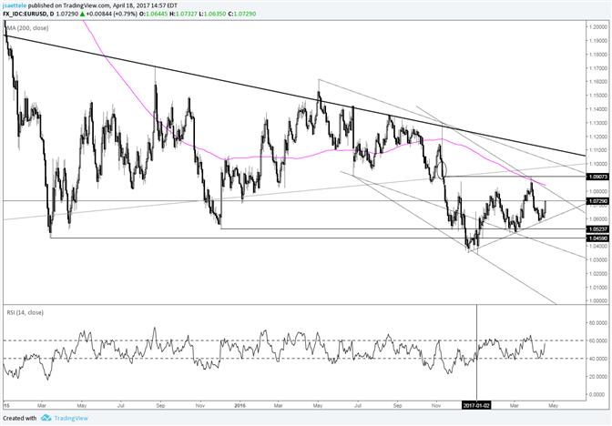 EUR/USD - Bullisch nach Trendlinienreaktion?