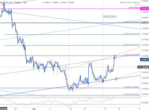 مخطط 120دقيقة لزوج العملات اليورو مقابل الدولار الأمريكي EUR/USD