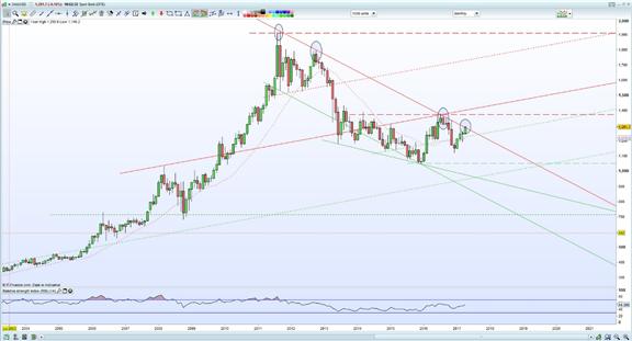 أسعار الدولار الأمريكي وأسعار الذهب في مواجهة مع المخاوف السياسية