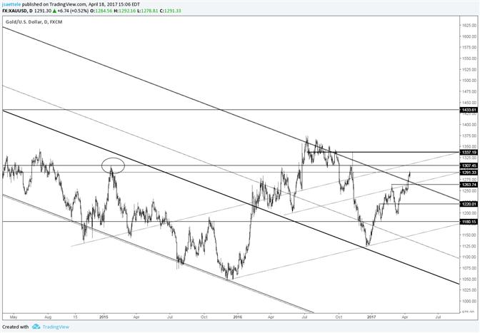 Goldpreis-Durchbruch über 6-Jahre-Trendlinie ist signifikant