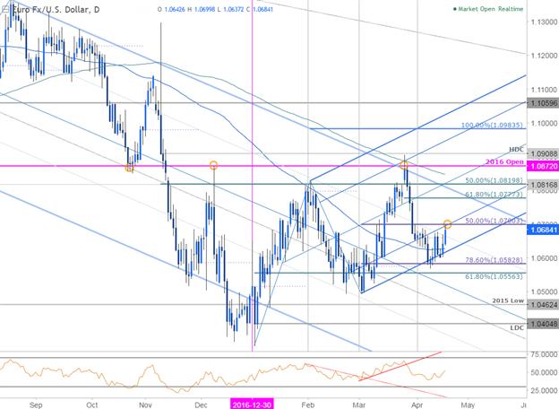 Le rallye de l'EUR/USD arrive au 'niveau décisif'