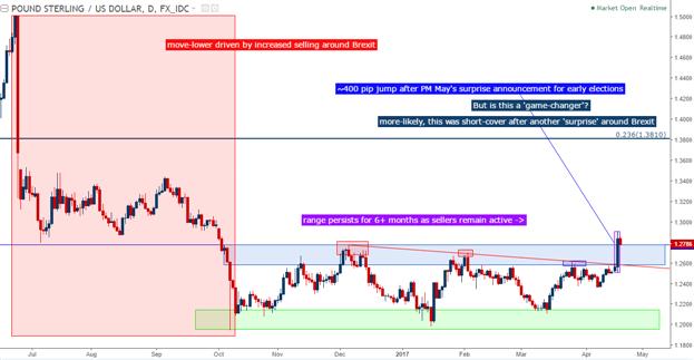 Analyse technique du GBP/USD : Breakout ou feinte ?