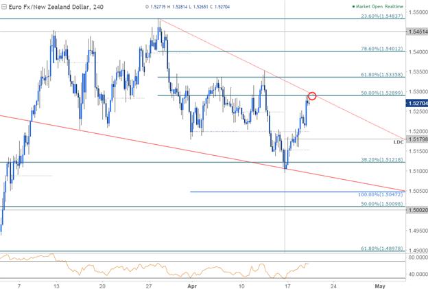 EUR/NZD 240min Chart