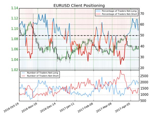 تحول في ميول المضاربة الى بيع اليورو