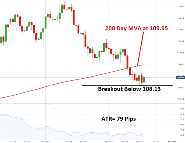 USD/JPY Next Pending Breakout