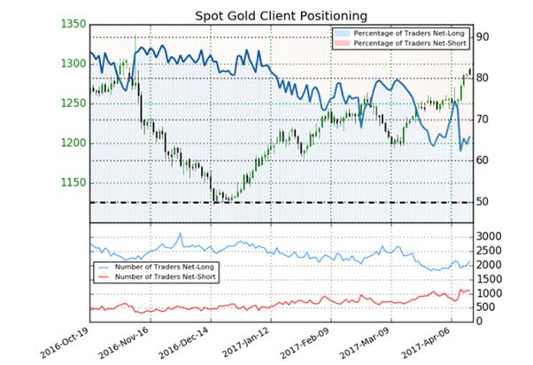 اتجاه أسعار الذهب غير واضح، كون المتداولون يعكسون صفقاتهم