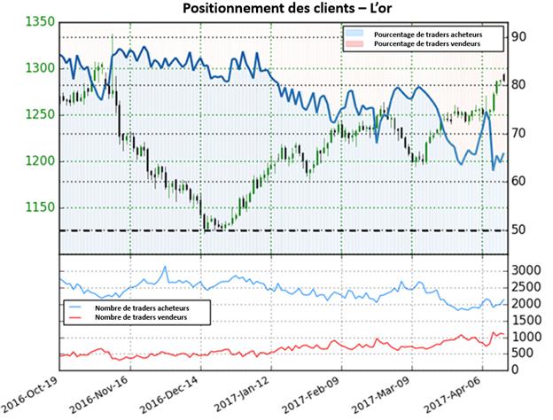 La perspective sur le cours de l'or n'est pas claire avec les traders qui changent de direction.