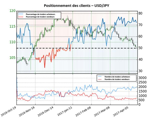 La prévision sur le Dollar US continue d'être baissière contre le Yen Japonais