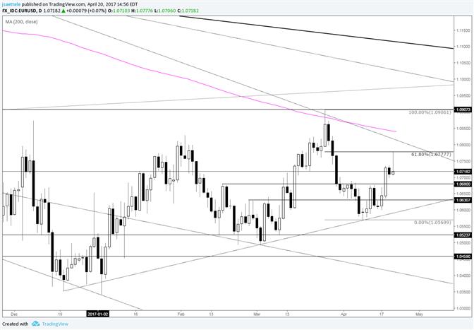 La paire EUR/USD effectue un renversement au niveau du retracement de Fibonacci à court terme