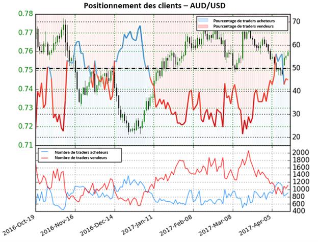 Le Dollar Australien vers de nouveaux plus hauts