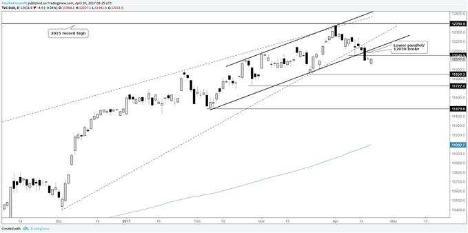 Perspective de trading du DAX à court terme : davantage de baisse à l'horizon