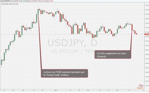 Prévision sur le Yen Japonais T2 2017