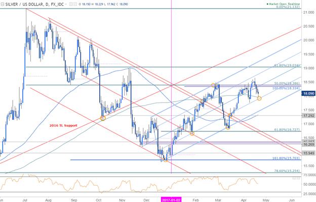 Silberpreis rutscht ab - Unterstützungsziele im Blick