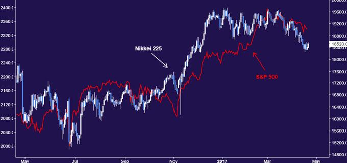 Technical Analysis: Nikkei 225 Bulls Must Show Their Hand Soon