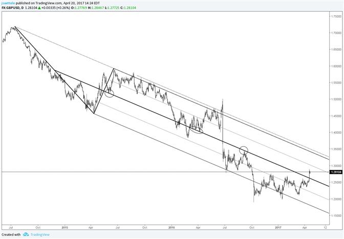 GBP/USD Regroups Following Major Behavior Change