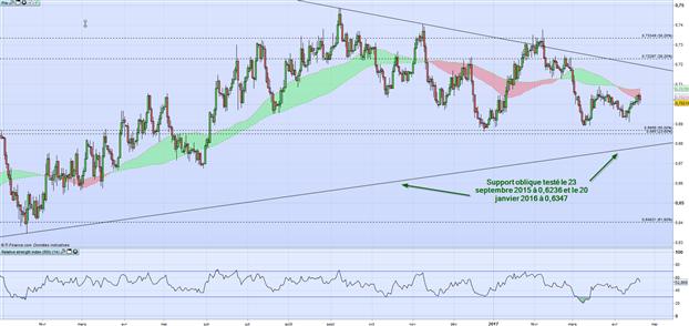 NZD/USD : La tendance haussière pourrait reprendre.