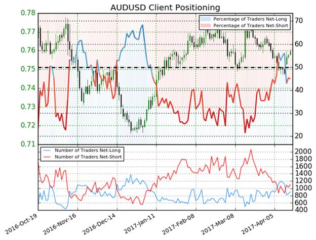 Australischer Dollar dürfte weitere Höhen schlagen