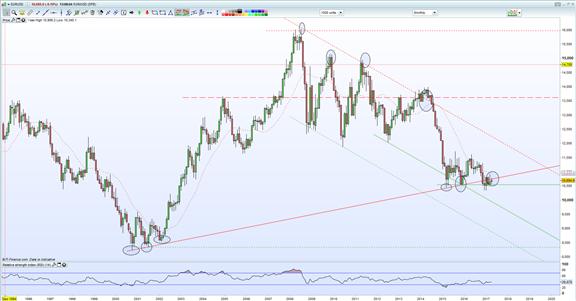 ارتفاع أسعار اليورو مقابل الدولار الأمريكي EUR/USD، هل كان كسراً خادعاً؟