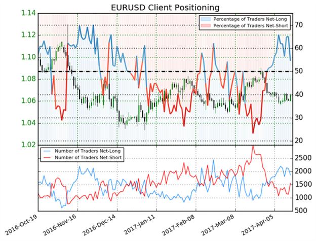 Euro- Ausblick verwandelt sich in bearishe Richtung