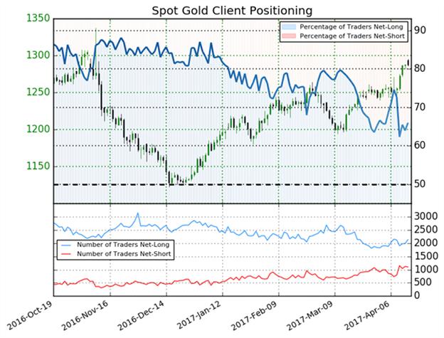 Gold- Preis- Ausblick weiterhin unklar