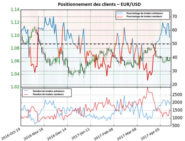 Les perspectives sur l'Euro deviennent baissières du fait des changements de sentiments clés.