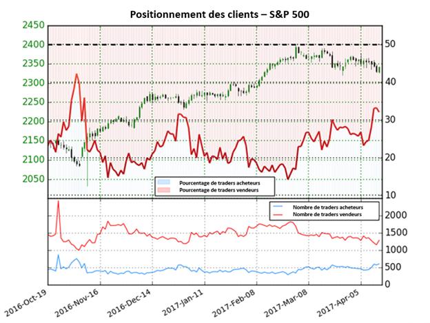 Risques clairs sur le S&P 500 avec un sentiment qui atteint son plus haut en 6 mois