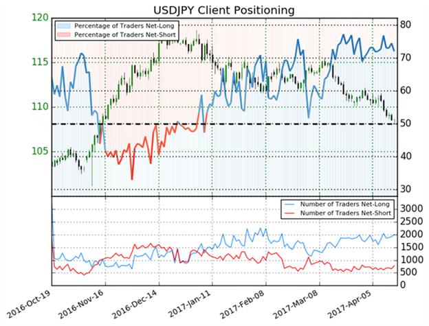 USD/JPY Ausblick: Schwäche könnte sich etablieren
