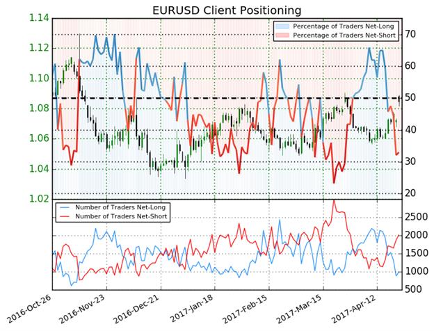 Bullisches Währungspaar EUR/USD mit positiver Korrelation zu Rendite deutscher Staatsanleihen bei schwindendem politischem Risiko in Europa