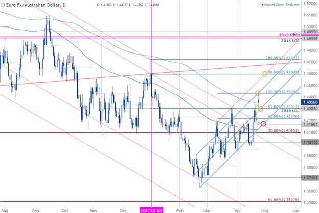 Gaps dans l'EUR/AUD au niveau de la résistance- Le recul offre des opportunités
