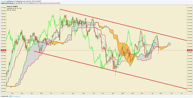 L'EUR/USD haussier suite à la corrélation positive avec le rendement du Bund alors que le risque politique en Europe diminue