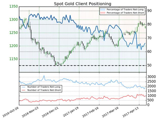 Goldpreis- Prognose könnte weiterhin nach unten tendieren