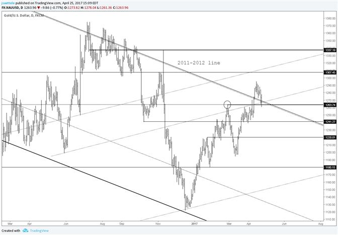 Goldpreis – Level zum Halten oder Aussteigen